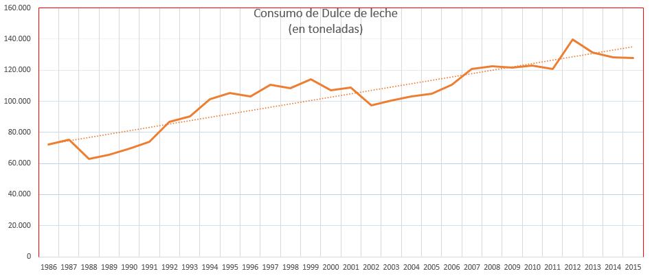 consumo-de-ddl